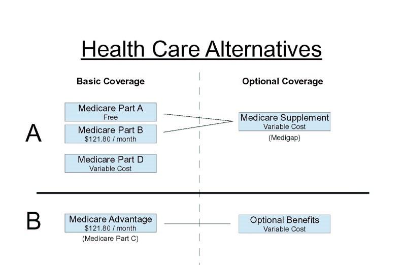 Medicare | Health & Life Insurance | Knepper Insurance in